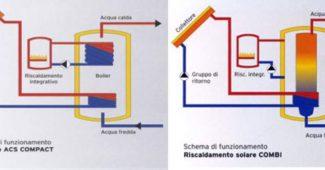 kit solare termico