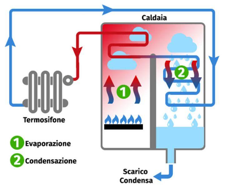 caldaia_a_condensazione_724x600